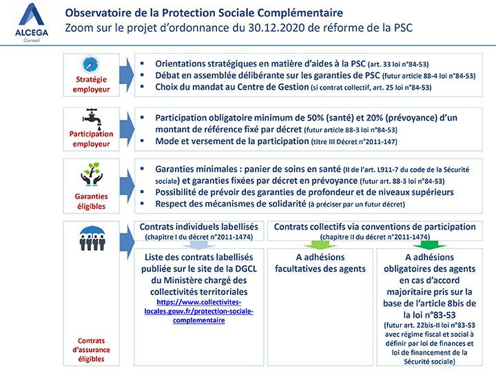 projet d'ordonnance du 30-12-2020 de réforme de la protection sociale complémentaire